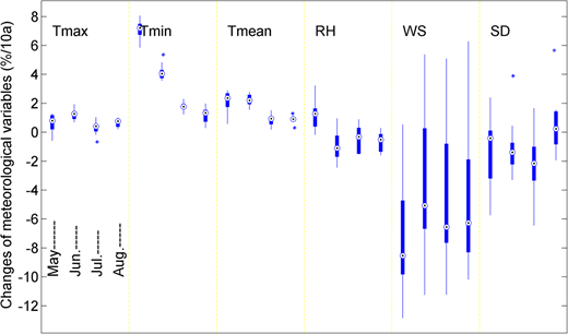 Box plot of meteorological variables at ten stations: plot shows median (centre circle), interquartile range (box) and whiskers; * indicates outliers. Results of each variable are divided into six blocks separated by the vertical dashed lines. The four bars in each block represent changes at ten stations for a single variable during the rice growing period.