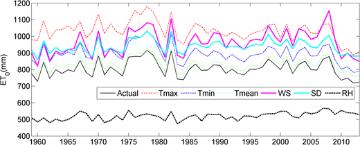 Comparison between simulated series and actual ET0. The variable of interest was constant (we used the historical daily maximum value), while other variables remained at actual values. Simulated results are then obtained using the P–M method.