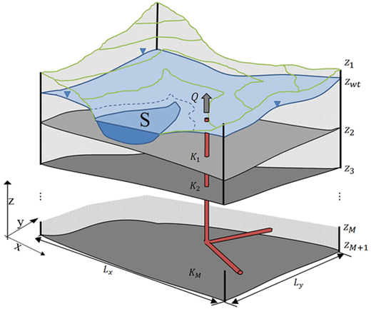 Layout of the general 3D stratified unconfined aquifer in the presence of a radial collector well (which is comprised of two radial horizontal arms) and a surface water body (S).