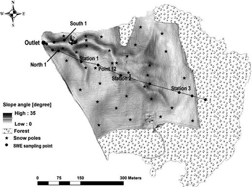 Slope map for the arable land of the Gryteland catchment, showing the locations of the snow poles and the SWE sampling point transect. The six SWE sampling points used for the calibration of the model are named in the map.