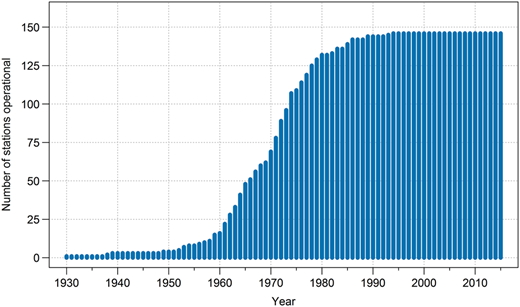 Number of UKBN2 stations operational in each calendar year over 1930–2015.