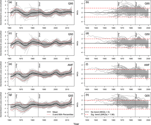 Left panel shows standardised (by mean and standard deviation calculated over common 1985–2014 base period) and smoothed (by locally weighted regression smoothing (Loess) using a span =15 years) series (between 1961 and 2014) following Hannaford et al. (2013a) for low (Q95), medium (Q50 and AMF), and high flow (Q05) indices defined in the Hydrological indicators and catchment selection section. Solid grey lines are individual stations; dotted lines are the 5th and 95th percentiles across all stations, and solid black line the mean (1961 deemed earliest year to reliably calculate percentiles). Right panel shows persistence of trends in the same indices alternating all available start years between 1930 and 2014, 1931 and 2014, and so on up to 2000–2014 using MKZs following Wilby (2006). Solid grey lines represent MKZs statistics for varying start years for individual stations across the UK. Dashed horizontal lines are the threshold for statistically significant trends at the 5% level with MKZs values above (below) these indicating statistically significant increasing (decreasing) trends since the corresponding start year. In both panels, black dotted vertical lines mark start years of the two fixed periods used in the present analysis for context.