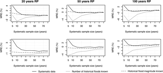 Mean relative error (MRE) as a function of the systematic sample size. Thresholds of 420 m3/s (upper row) and 500 m3/s (lower row) were used for establishing historical information. The fit to the complete record was used as the reference.