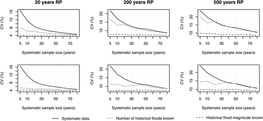 Coefficient of variation (CV) as a function of the systematic sample size. Thresholds of 420 m3/s (upper row) and 500 m3/s (lower row) were used for establishing historical information.