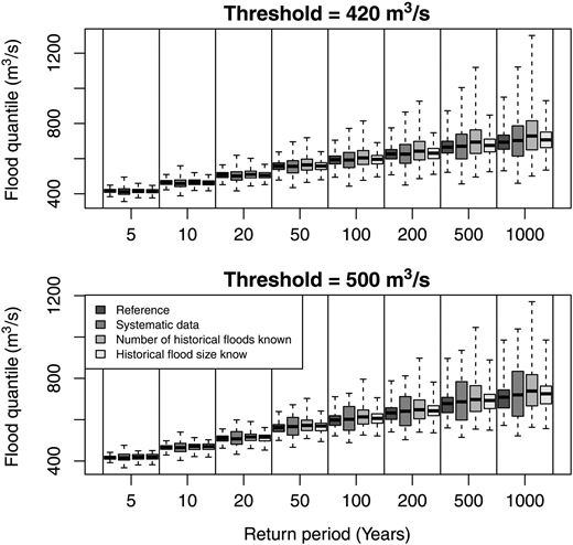 Boxplots of estimated return levels for the whole record, and the use of systematic data of record length 30 years combined with historical information for a record length of 93 years (all resampled with replacement). Thresholds of 420 m3/s (upper plot) and 500 m3/s (lower plot) were used to establish the historical information.