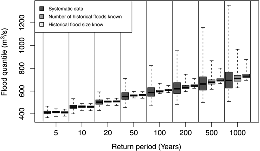 Boxplot of estimated return levels for a systematic record length of 30 years (resampled with replacement) combined with all historical data.