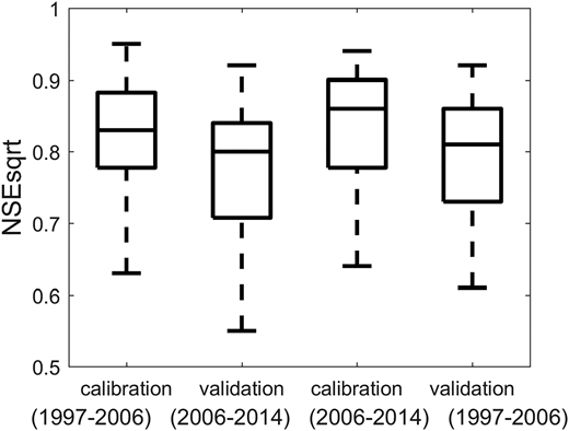 WASMOD calibration and validation performance in Norway.