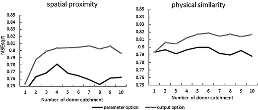 Relationship between donor catchment number and performance.