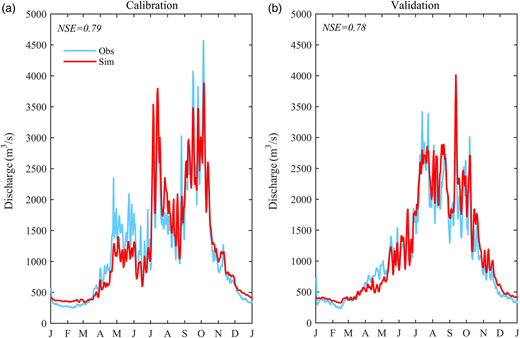 Observed and HMETS-simulated mean hydrographs for (a) calibration (1961–1980) and (b) validation (1981–2000) periods for the Hanjiang River watershed.