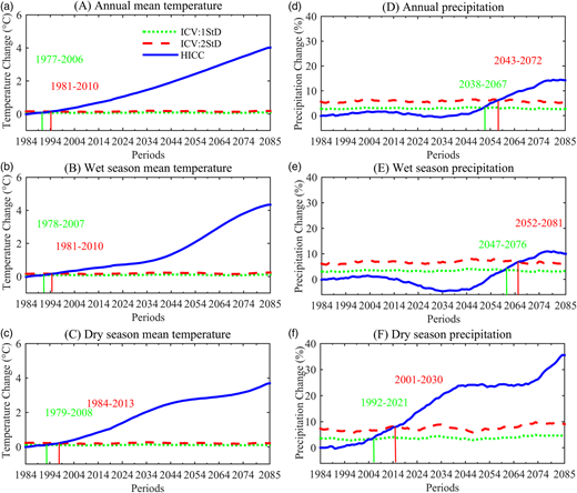 ToE for annual and seasonal (a)–(c) mean temperatures and (d)–(f) precipitations in the Hanjiang River watershed. Dot lines: ICV estimated as 1 standard deviation of inter-member differences; dash lines: ICV estimated as 2 standard deviations of inter-member differences; solid lines: human-induced climate change.