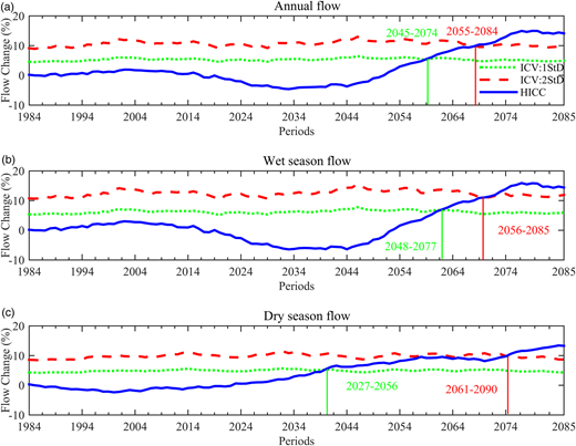ToE for annual and seasonal mean streamflows in the Hanjiang River watershed. Dot lines: ICV estimated as 1 standard deviation of inter-member differences; dash lines: ICV estimated as 2 standard deviations of inter-member differences; solid lines: human-induced climate change.