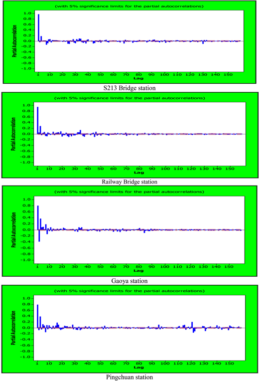 PACF of streamflow data in the studied stations (from upstream to downstream).