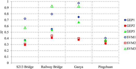 SI values of temporal GEP and SVM-based predictions split up per test station.