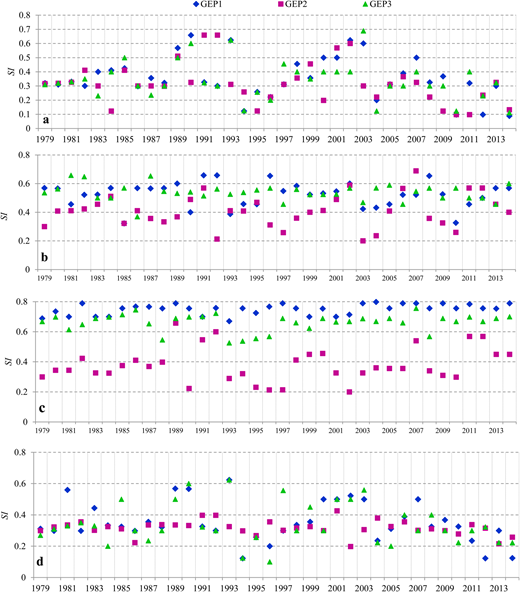 Temporal GEP models' SI variations per test year: (a) S213 Bridge station, (b) Railway Bridge station, (c) Gaoya station, (d) Pingchuan station.