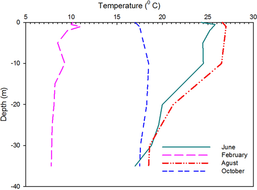 Average measured thermal profile data on February, June, August and October, 2011–2012.