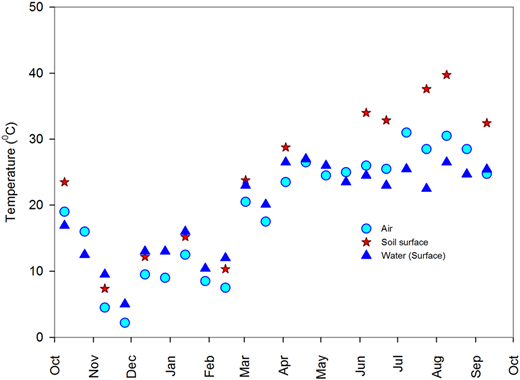 Measured water, air and dry bare soil temperatures, during 2011–2012.