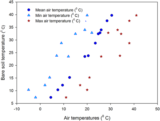 Relationship between dry bare soil surface temperature and air temperature data.