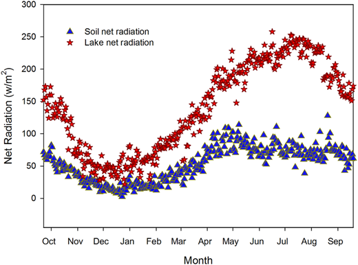 Variation of net radiation for dry bare soil and water surface, during 2011–2012.