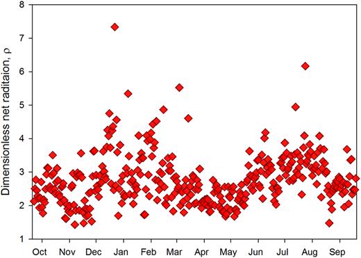 Variation of dimensionless net radiation parameter ρ = Rnw/Rnsoil during 2011–2012.