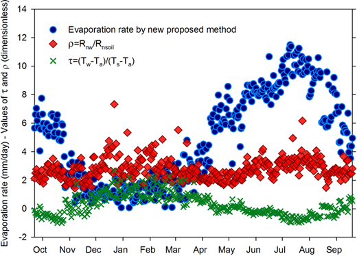 Variation of evaporation rate, τ and ρ during 2011–2012.