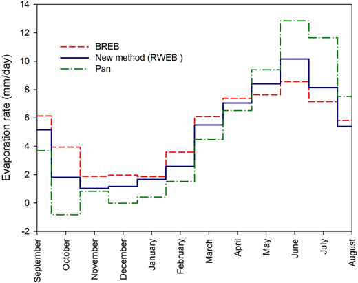 Monthly evaporation rate (mm day−1) from Doosti dam reservoir determined by new approach, pan and BREB methods, during 2011–2012.