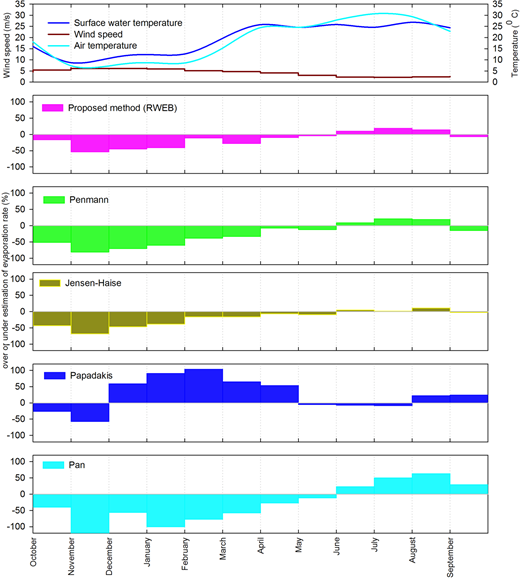 Comparison of evaporation rate obtained by different methods with BREB-determined evaporation rate, during 2011–2012.