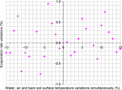 Sensitivity of proposed method to simultaneous air, water and reference surface temperature changes, during 2011–2012.