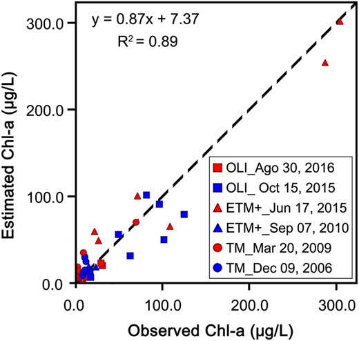 Plot of estimated versus observed Chl-a with 1:1 fit line.