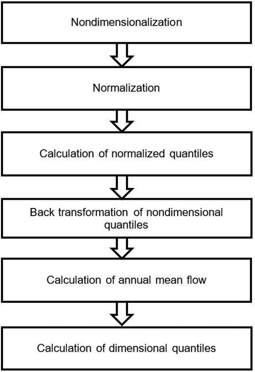 Steps of the model.