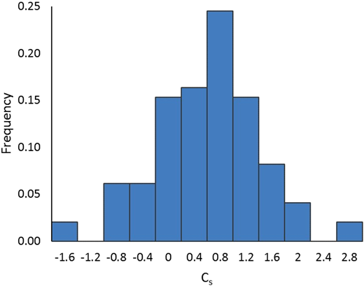 Histogram of the skewness coefficient of the annual mean flow data.