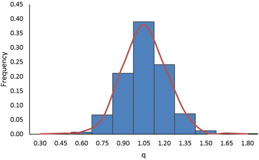 Histogram of the normalized nondimensional flows.