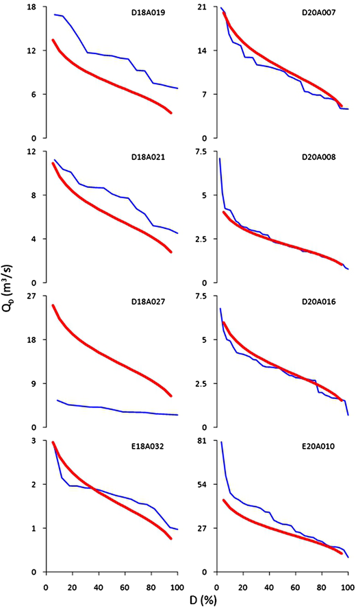 Observed (broken line) and modelled (continuous line) FDCs for selected validation gauging stations.