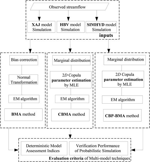 Flowchart of hydrologic multi-model ensembles for uncertainty analysis.