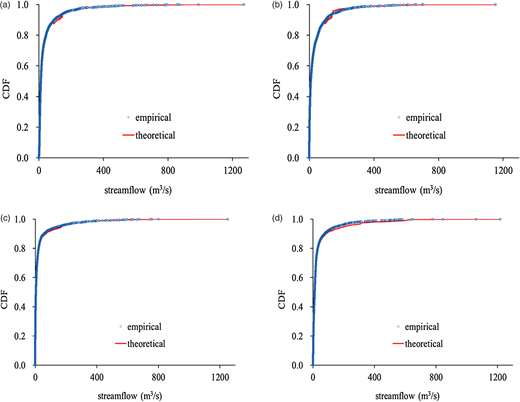 Comparison of the empirical and theoretical cumulative distribution function of different variables (a) H, (b) S1, (c) S2, and (d) S3.