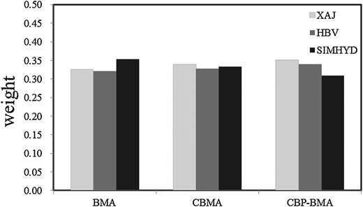 Histogram of weights of individual model simulations in three methods.