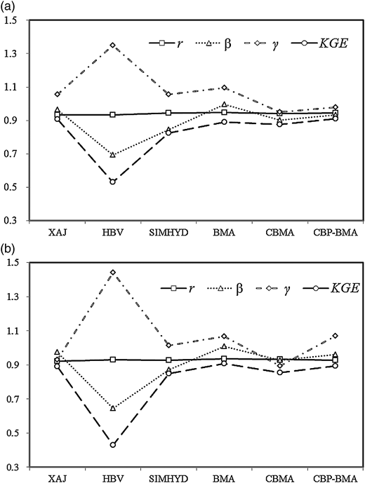 The simulation results of KGE score and its components for (a) the calibration period and (b) the validation period.