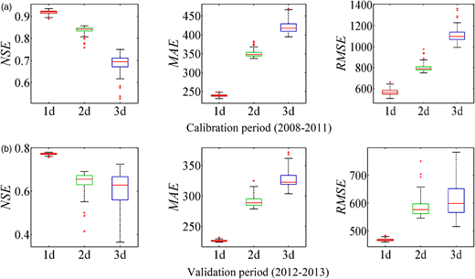 Box-whisker plots of the ANN model evaluation metrics with 1–3 d lead times during calibration and validation periods.