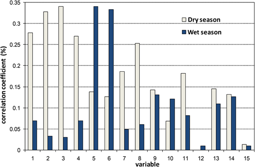 The correlation coefficient between the climate signals and the precipitation of dry and wet seasons.