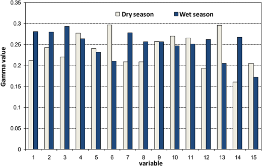 Gamma values between the precipitation and the climate variables of dry and wet seasons.
