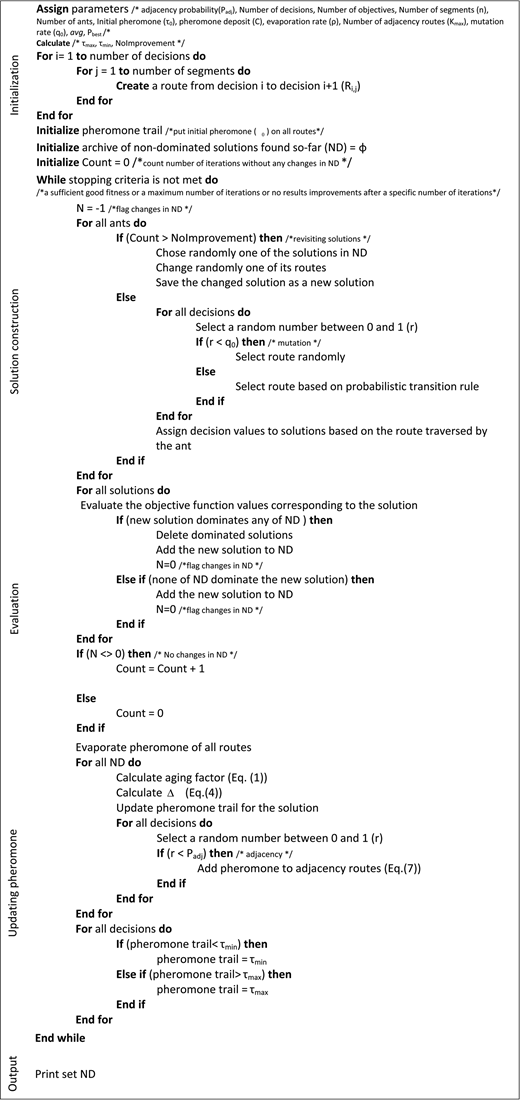 Pseudo code for EMOACO algorithm.