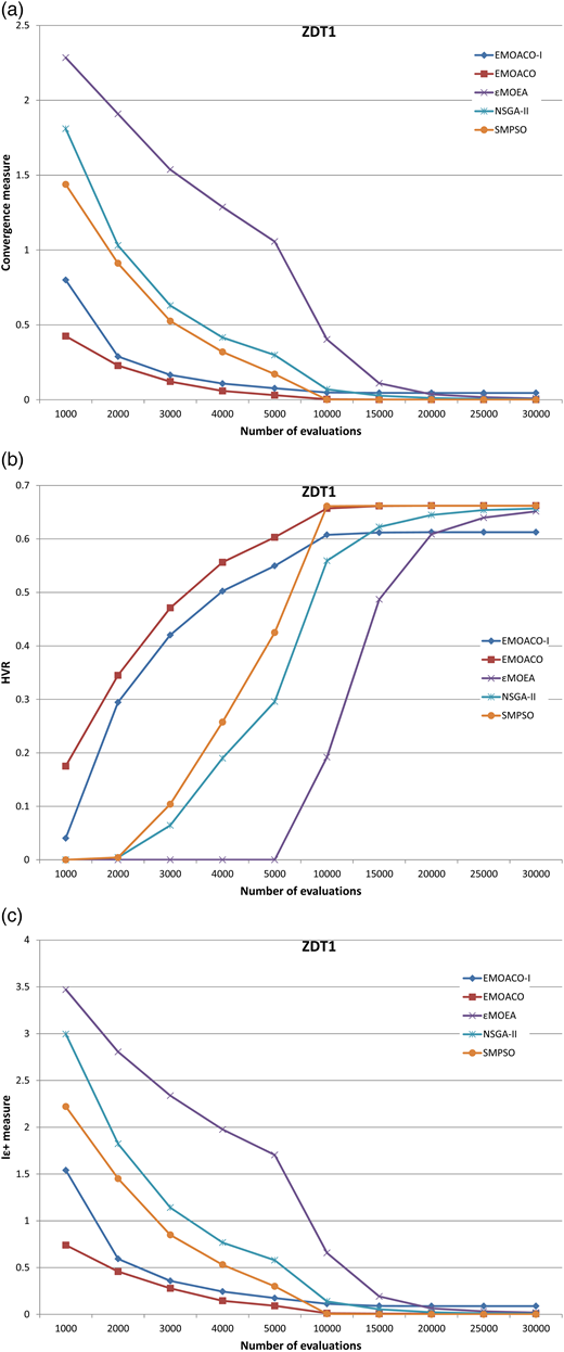 Comparison of performance for five MOO methods as a function of the number of evaluations for the ZDT1 problem. (a) Convergence, (b) HVR, (c) Iε+.