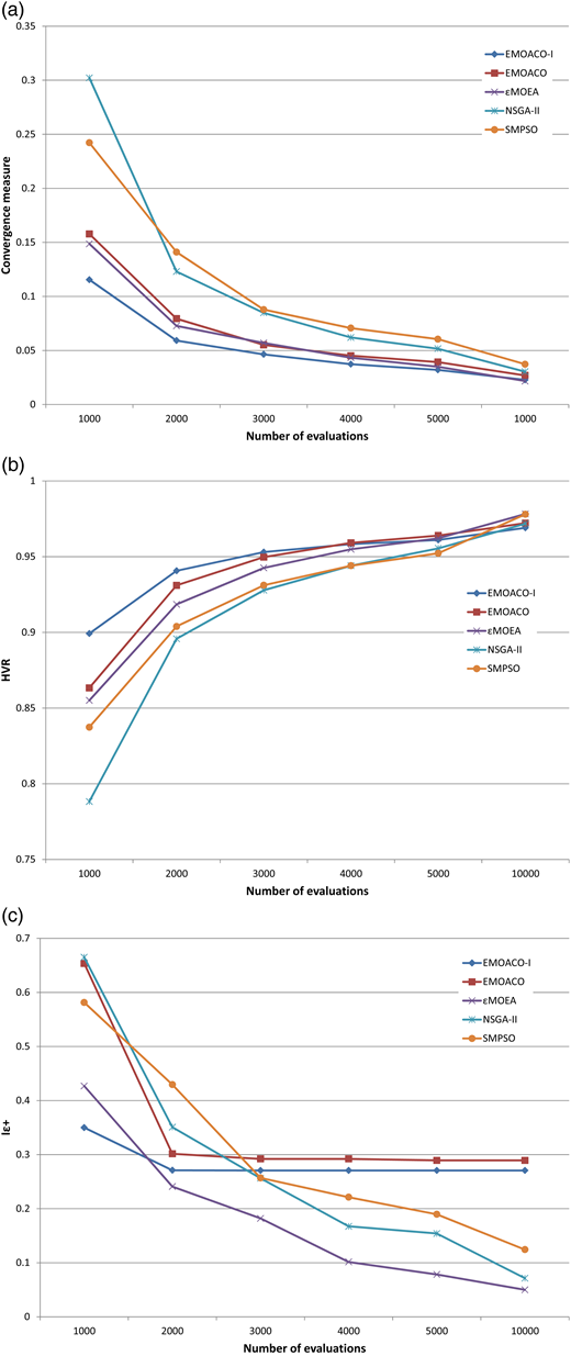 Comparison of measures for five MOO methods as a function of the number of evaluations for the Canberra case study minimizing two objectives: present worth cost and restriction frequency. (a) Convergence, (b) HVR, (c) Iε+.