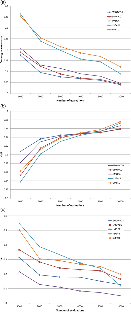 Comparison of measures for five MOO methods as a function of the number of evaluations for the Canberra case study minimizing three objectives: present worth cost, restriction frequency and time storage less than 20%. (a) Convergence, (b) HVR, (c) Iε+.