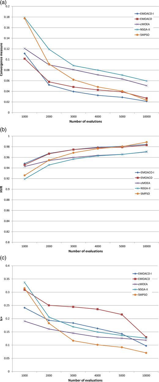 Comparison of measures for five MOO methods as a function of the number of evaluations for the Sydney case study minimizing two objectives: present worth cost and restriction frequency. (a) Convergence, (b) HVR, (c) Iε+.