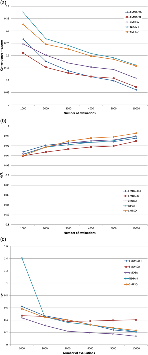 Comparison of measures for five MOO methods as a function of the number of evaluations for the Sydney case study minimizing three objectives: present worth cost, restriction frequency and environmental stress. (a) Convergence, (b) HVR, (c) Iε+.