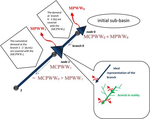 Calculation of the maximum cumulative potential withdrawal.