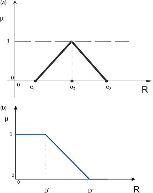 (a) Fuzzy triangular number and (b) semi-triangular fuzzy number, here the diagrammatic representation of fuzzy linear membership function in the case of the distance minimization.