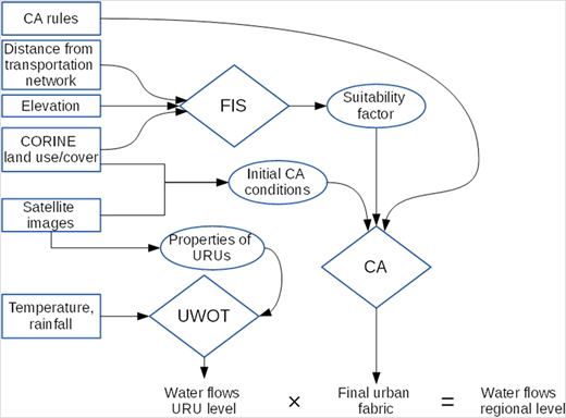 The flow chart of the interaction of the water management model with the fuzzy constrained CA model. Data are symbolised with rectangles, processes are symbolised with rhombi and intermediate results with ellipses.