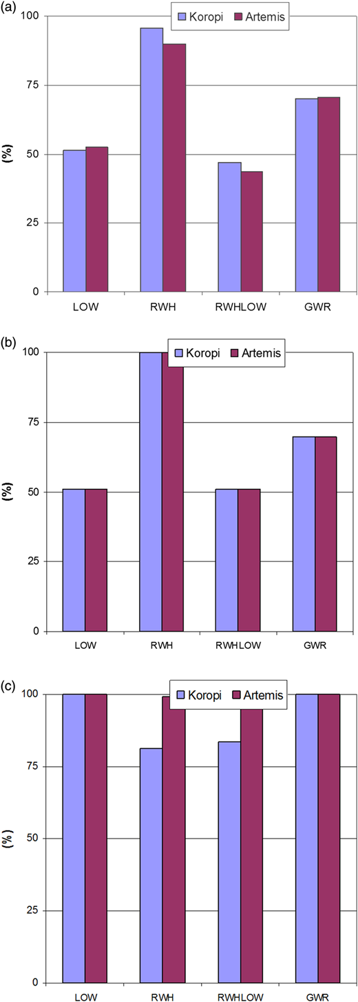 Potable water demand (a), wastewater volume (b) and runoff volume (c) for each WDM measure, presented as % of the BAU configuration, for the municipalities of Koropi and Artemis.