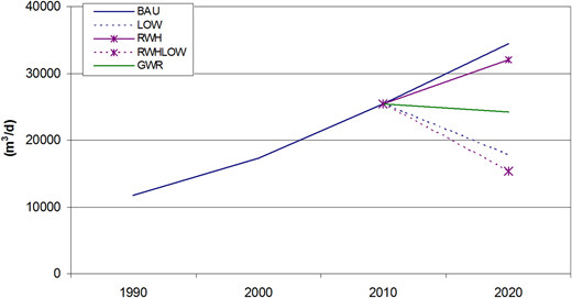 Comparison of the evolution of potable water demand over the whole study area for the different WDM measures.